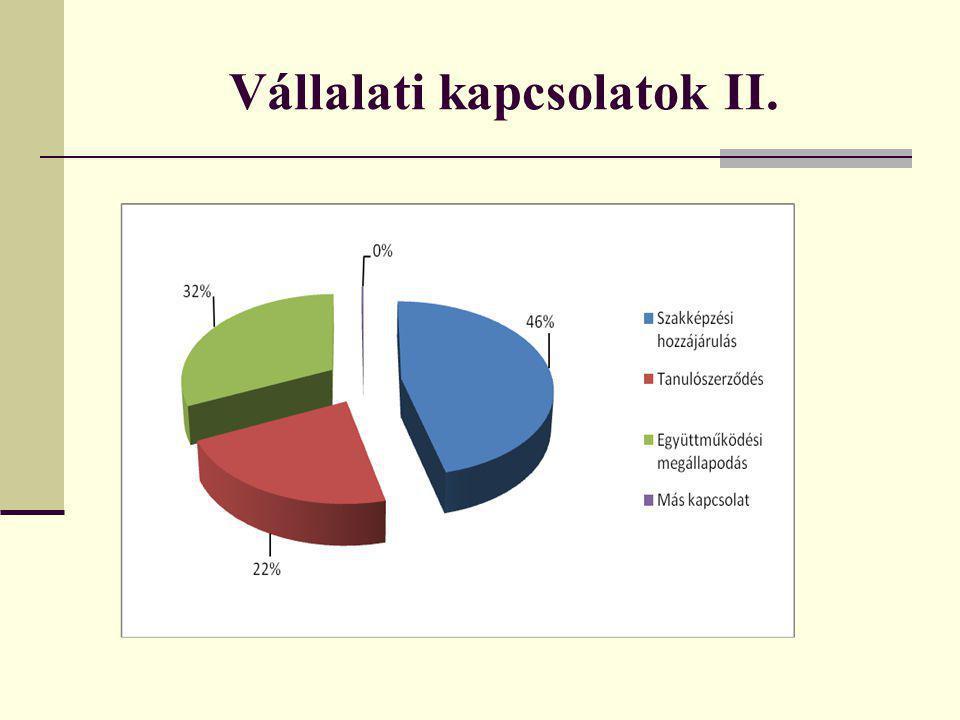 Vállalati kapcsolatok II.
