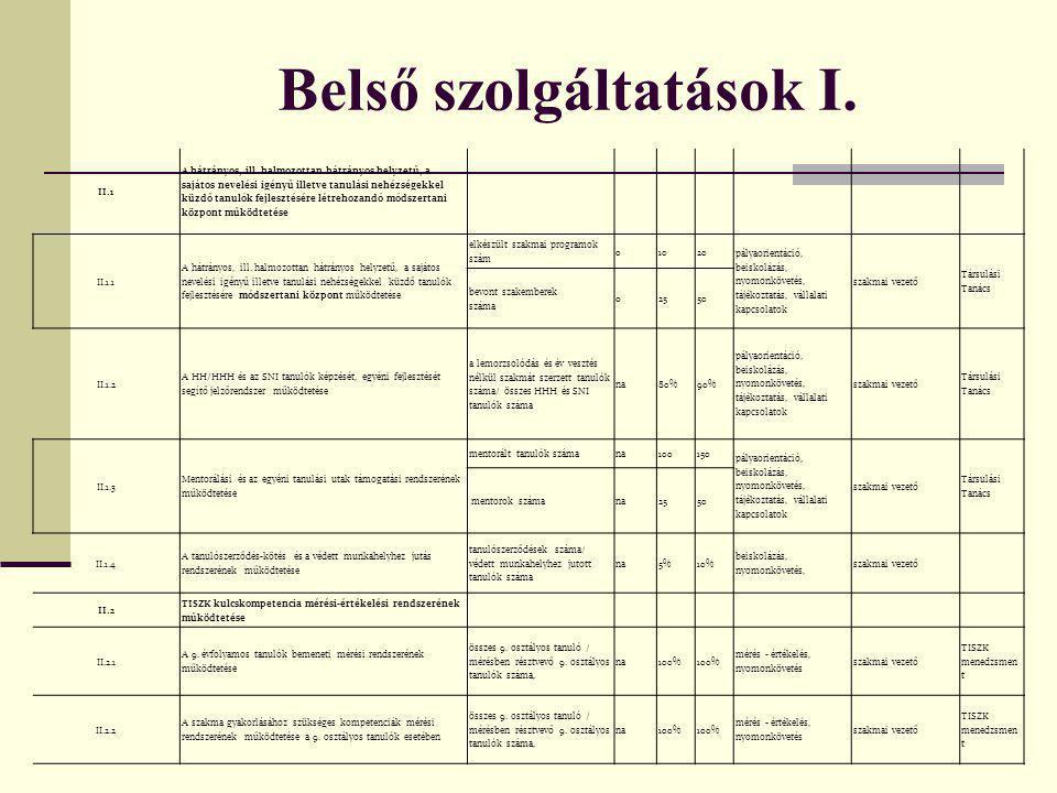 Belső szolgáltatások I. II.1 A hátrányos, ill.