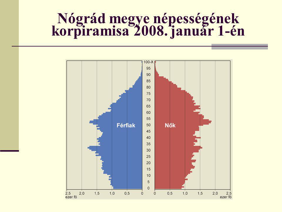 Nógrád megye népességének korpiramisa 2008. január 1-én