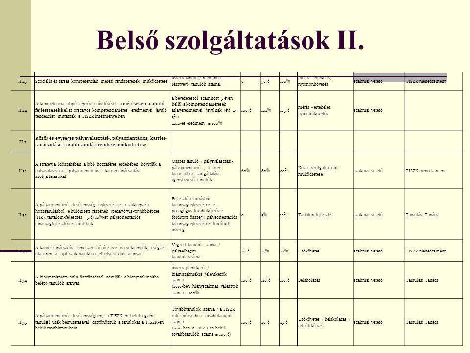 Belső szolgáltatások II.