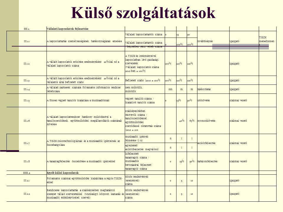 Külső szolgáltatások III.1Vállalati kapcsolatok fejlesztése III.1.1A kapcsolattartás személyességének, hatékonyságának emelése Vállalati kapcsolattartók száma01530 továbbképzésigazgató TISZK menedzsmen t Vállalati kapcsolattartók száma / képzésben részt vettek száma 0100% III.1.2 A vállalti kapcsolatok erősítése eredményeként 20%-kal nő a vállalati kapcsolatok száma A TISZK és intézményeivel kapcsolatban lévő gazdasági szervezetek (Vállalati kapcsolatok száma 2010-ben = 100%) 100%110%120% igazgató III.1.3 A vállalti kapcsolatok erősítése eredményeként 20%-kal nő a vállalatok által befizetett szaho Befizetett szaho (2010 = 100%100%110%120% igazgató III.1.4 A vállalati partnerek számára folyamatos információs rendszer létrehozása nem működik, működik nmmmtájékoztatásigazgató III.1.5A frissen végzett tanulók kiajánlása a munkaadóknak végzett tanulók száma / kiajánlott tanulók száma 015%30%utókövetésszakmai vezető III.1.6 A vállalati kapcsolatrendszer hatékony működésével a tanulószerződések, együttműködési megállapodások számának növelése szakképesítésben részvevők száma / tanulószerződéssel együttműködési szerződéssel oktatottak száma (2010 = 100 40%63%nyomonkövetésszakmai vezető III.1.7 A TISZK csúcstechnológiáinak és a munkaadók igényeinek az összehangolása munkaadói igények felmérése (i/n) nii eszközfejlesztésszakmai vezető egyeztetett eszközbeszerzés megvalósul nii III.1.8A tananyagfejlesztés összekötése a munkaadói igényekkel kifejlesztett tananyagok száma / munkaadók bevonásával fejlesztett tananyagok száma 025%50%tartalomfejlesztésszakmai vezető IIII.2Egyéb külső kapcsolatok III.2.1 Folyamatos szakmai együttműködés kialakítása a régiós TISZK- ekkel Közös rendezvények (események) száma 0510 igazgató III.2.2 Rendszeres kapcsolattartás a szakképzésben meghatározó szerepet vállaló szervezetekkel (Munkaügyi központ, kamarák és munkaadói érdekképviseleti szervek) Közös rendezvények (események) száma 0510 igazgató