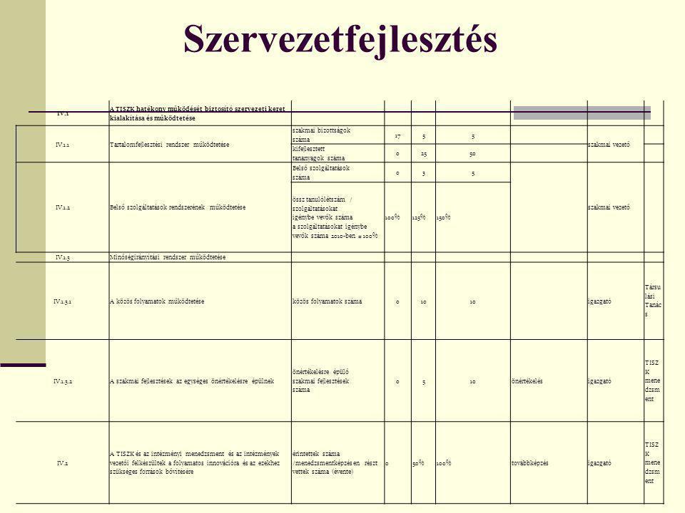 Szervezetfejlesztés IV.1 A TISZK hatékony működését biztosító szervezeti keret kialakítása és működtetése IV.1.1Tartalomfejlesztési rendszer működtetése szakmai bizottságok száma 1755 szakmai vezető kifejlesztett tananyagok száma 02550 IV.1.2Belső szolgáltatások rendszerének működtetése Belső szolgáltatások száma 035 szakmai vezető össz tanulólétszám / szolgáltatásokat igénybe vevők száma a szolgáltatásokat igénybe vevők száma 2010-ben = 100% 100%125%150% IV.1.3Minőségirányítási rendszer működtetése IV.1.3.1A közös folyamatok működtetéseközös folyamatok száma010 igazgató Társu lási Tanác s IV.1.3.2A szakmai fejlesztések az egységes önértékelésre épülnek önértékelésre épülő szakmai fejlesztések száma 0510önértékelésigazgató TISZ K mene dzsm ent IV.2 A TISZK és az intézményi menedzsment és az intézmények vezetői felkészültek a folyamatos innovációra és az ezekhez szükséges források bővítésére érintettek száma /menedzsmentképzésen részt vettek száma (évente) 050%100%továbbképzésigazgató TISZ K mene dzsm ent