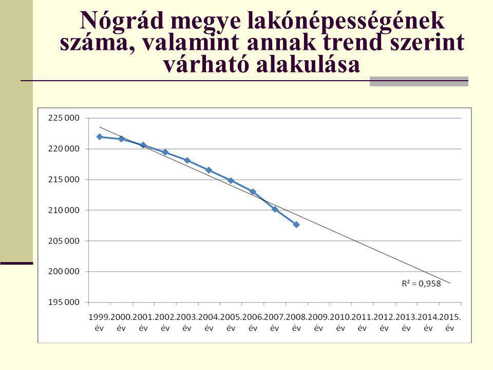 Nógrád megye lakónépességének száma, valamint annak trend szerint várható alakulása