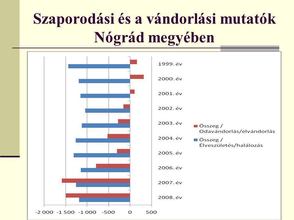 Szaporodási és a vándorlási mutatók Nógrád megyében