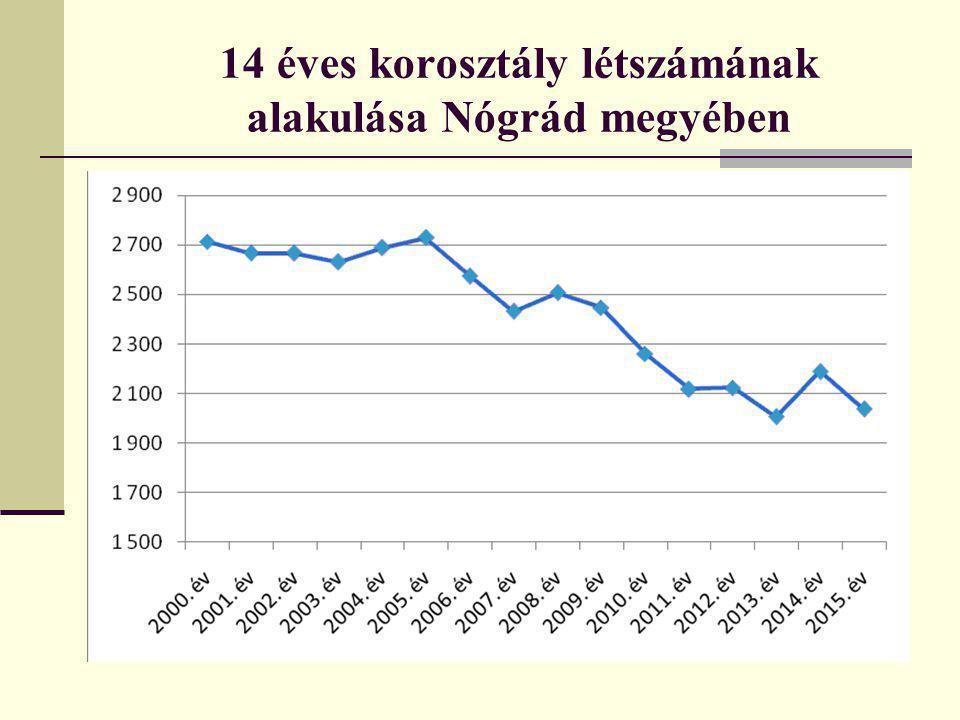 14 éves korosztály létszámának alakulása Nógrád megyében