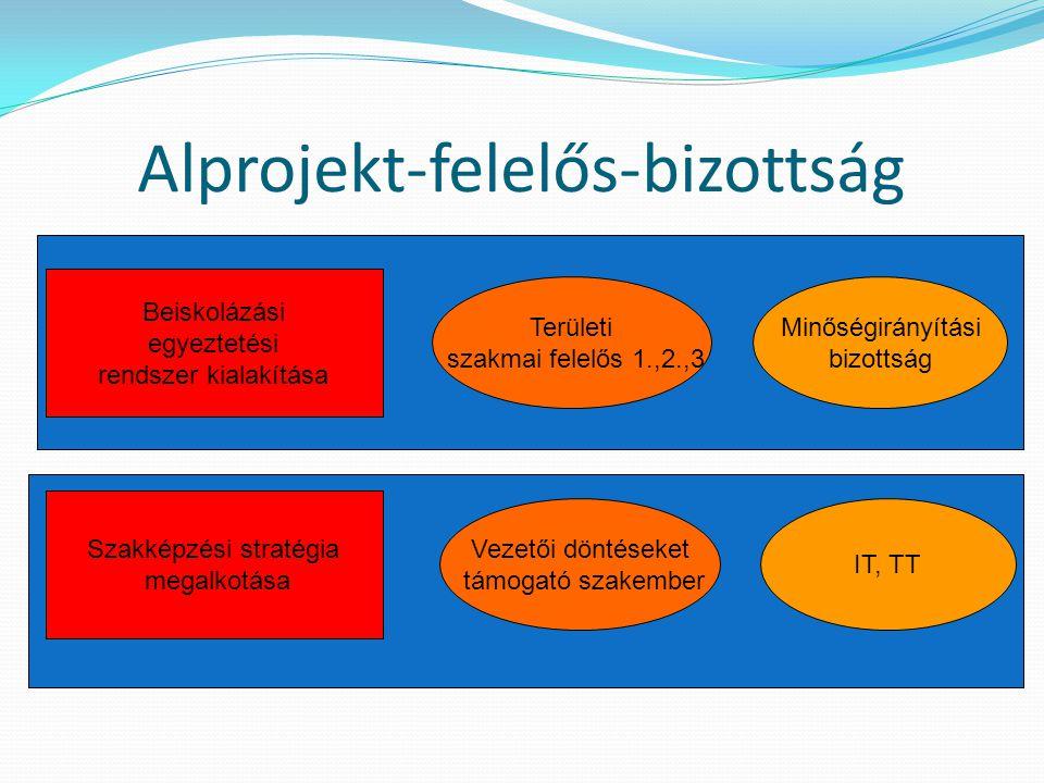 Alprojekt-felelős-bizottság Beiskolázási egyeztetési rendszer kialakítása Területi szakmai felelős 1.,2.,3 Minőségirányítási bizottság Szakképzési str