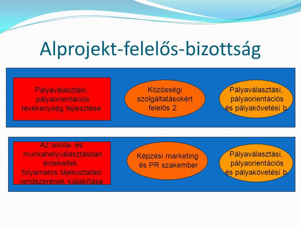 Alprojekt-felelős-bizottság Pályaválasztási, pályaorientációs tevékenység fejlesztése Pályaválasztási, pályaorientációs és pályakövetési b. Az iskola-