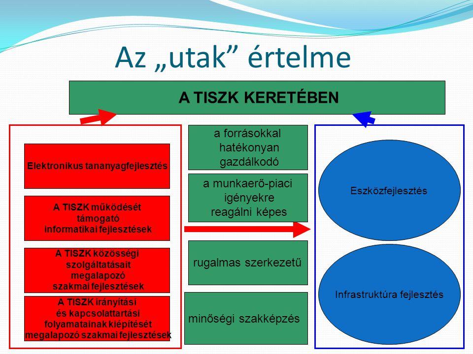 """Az """"utak"""" értelme Infrastruktúra fejlesztés Eszközfejlesztés A TISZK közösségi szolgáltatásait megalapozó szakmai fejlesztések A TISZK irányítási és k"""
