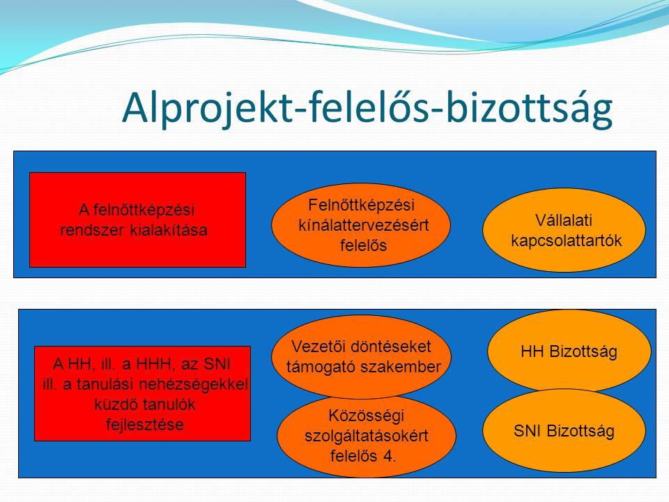 Alprojekt-felelős-bizottság A felnőttképzési rendszer kialakítása Felnőttképzési kínálattervezésért felelős Vállalati kapcsolattartók A HH, ill. a HHH