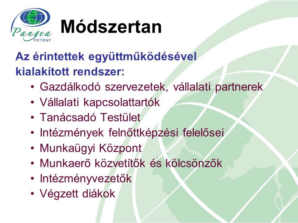Módszertan Az érintettek együttműködésével kialakított rendszer: Gazdálkodó szervezetek, vállalati partnerek Vállalati kapcsolattartók Tanácsadó Testü
