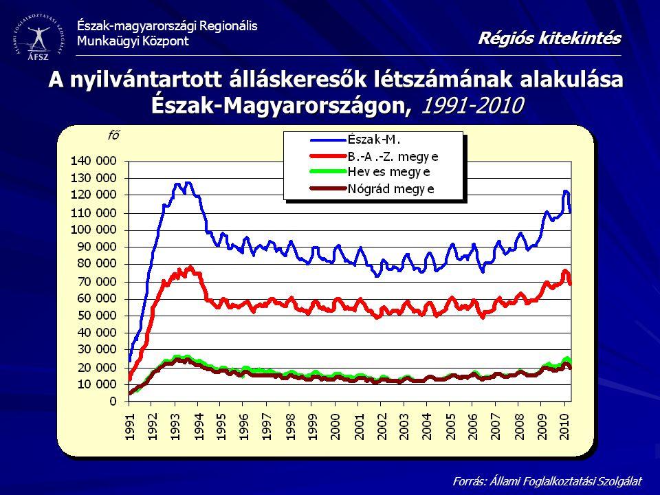 Észak-magyarországi Regionális Munkaügyi Központ A nyilvántartott álláskeresők létszámának alakulása Észak-Magyarországon, 1991-2010 Forrás: Állami Fo