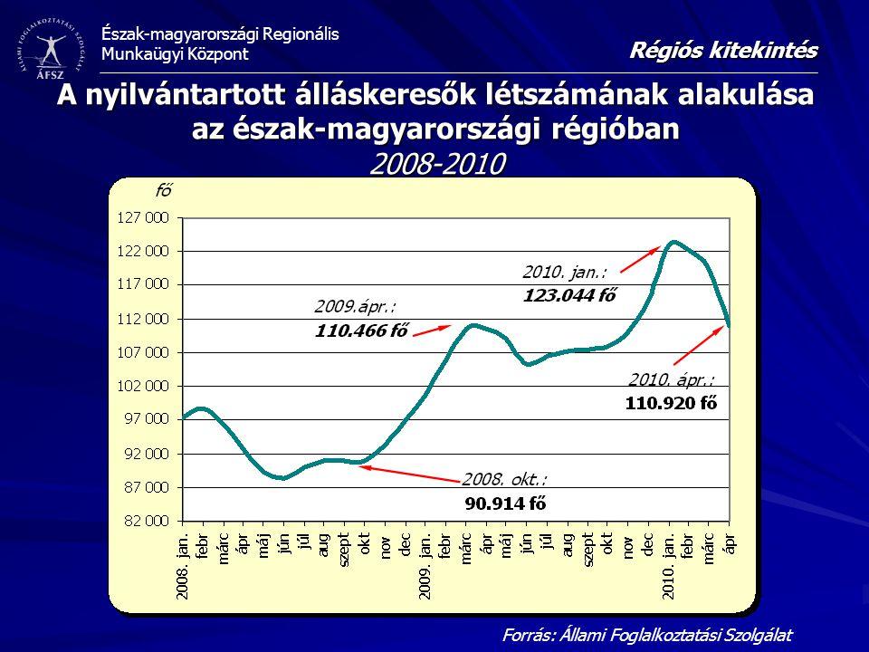 Észak-magyarországi Regionális Munkaügyi Központ A nyilvántartott álláskeresők létszámának alakulása az észak-magyarországi régióban 2008-2010 Forrás:
