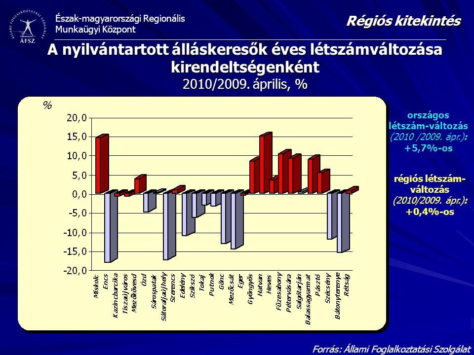 Észak-magyarországi Regionális Munkaügyi Központ A nyilvántartott álláskeresők éves létszámváltozása kirendeltségenként 2010/2009. április, % Forrás: