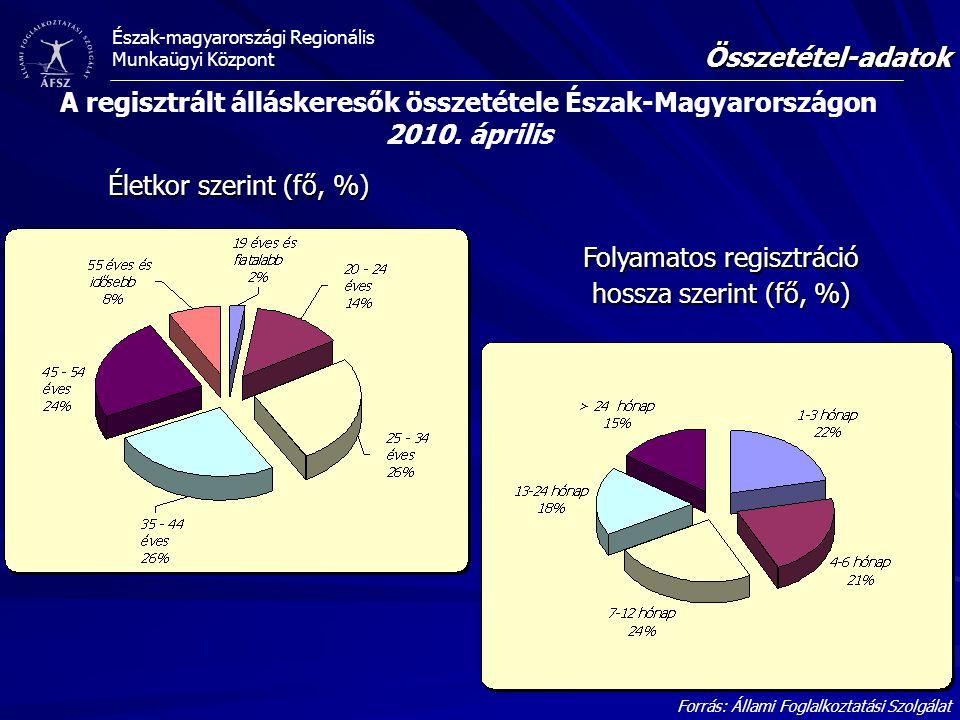 Észak-magyarországi Regionális Munkaügyi Központ Összetétel-adatok Forrás: Állami Foglalkoztatási Szolgálat A regisztrált álláskeresők összetétele Ész