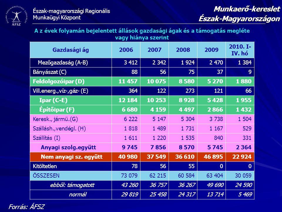 Észak-magyarországi Regionális Munkaügyi Központ Forrás: ÁFSZ Munkaerő-keresletÉszak-Magyarországon A z évek folyamán bejelentett állások gazdasági ág