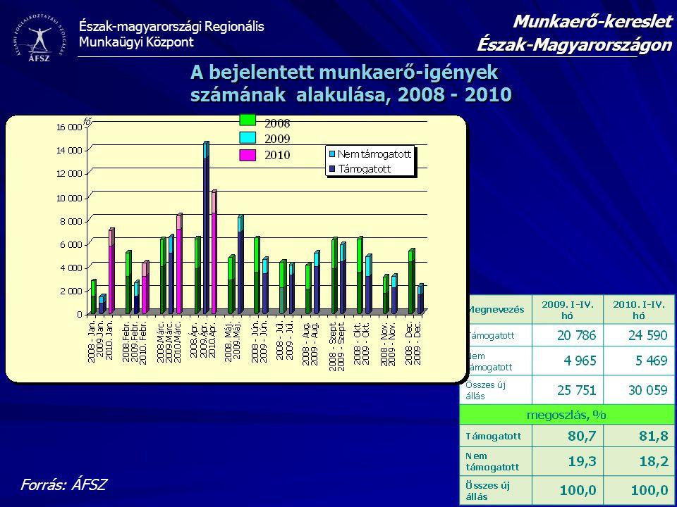 Észak-magyarországi Regionális Munkaügyi Központ Forrás: ÁFSZ Munkaerő-keresletÉszak-Magyarországon A bejelentett munkaerő-igények számának alakulása,