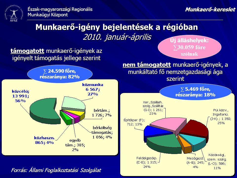 Észak-magyarországi Regionális Munkaügyi Központ Munkaerő-igény bejelentések a régióban 2010. január-április támogatott munkaerő-igények az igényelt t