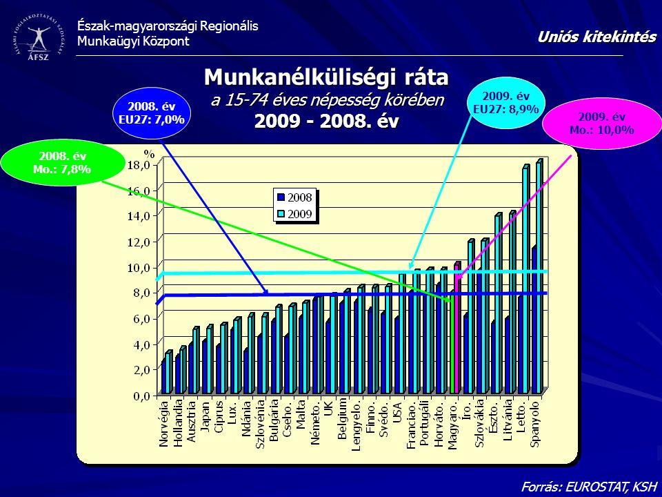 Észak-magyarországi Regionális Munkaügyi Központ Forrás: EUROSTAT, KSH Munkanélküliségi ráta a 15-74 éves népesség körében 2009 - 2008. év Uniós kitek