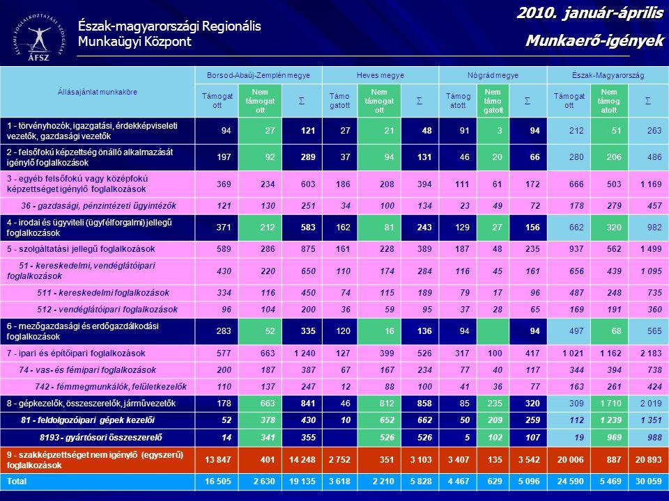Észak-magyarországi Regionális Munkaügyi Központ Munkaerő-igények 2010. január-április Állásajánlat munkaköre Borsod-Abaúj-Zemplén megyeHeves megyeNóg