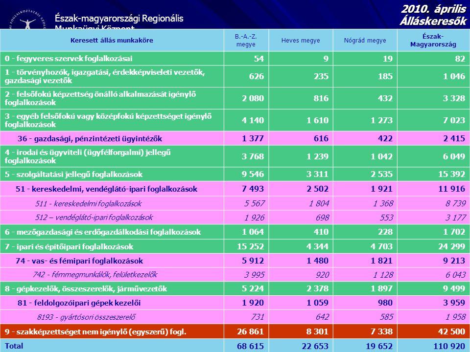 Észak-magyarországi Regionális Munkaügyi Központ 2010. április Álláskeresők Keresett állás munkaköre B.-A.-Z. megye Heves megyeNógrád megye Észak- Mag