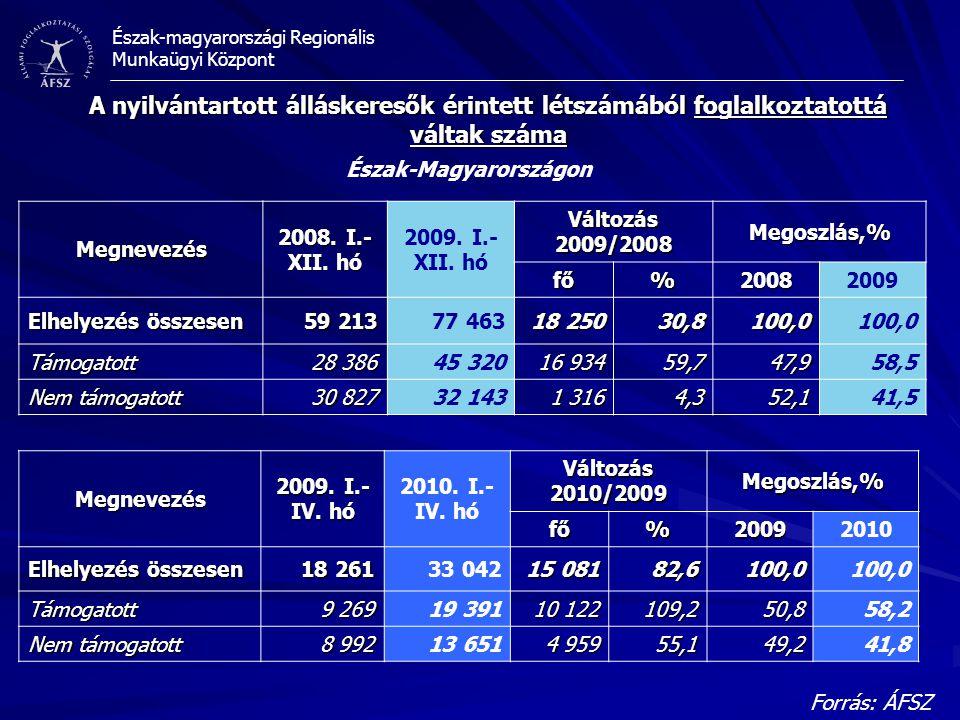 Észak-magyarországi Regionális Munkaügyi Központ A nyilvántartott álláskeresők érintett létszámából foglalkoztatottá váltak száma Észak-Magyarországon
