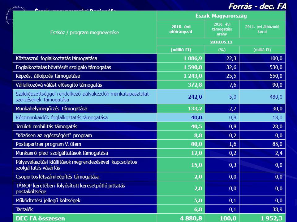 Észak-magyarországi Regionális Munkaügyi Központ Forrás - dec. FA Eszköz / program megnevezése Észak-Magyarország 2010. évi előirányzat 2010. évi támo
