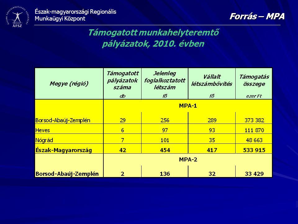 Észak-magyarországi Regionális Munkaügyi Központ Forrás – MPA Támogatott munkahelyteremtő pályázatok, 2010. évben