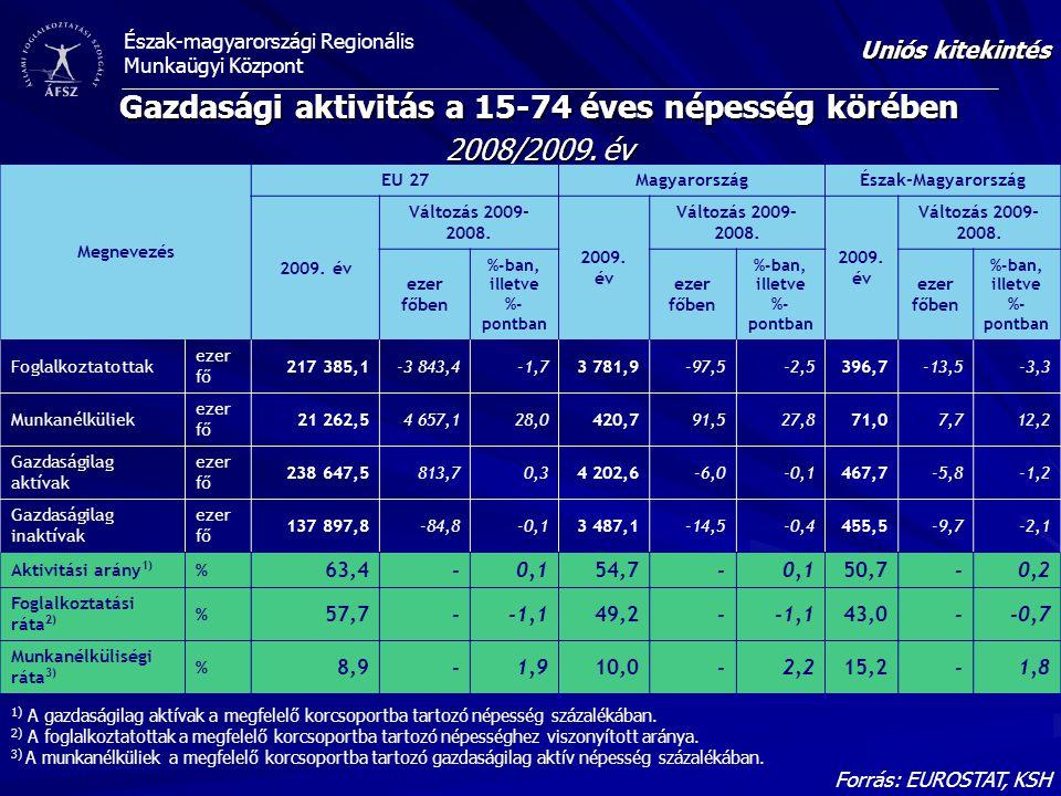 Észak-magyarországi Regionális Munkaügyi Központ Gazdasági aktivitás a 15-74 éves népesség körében 2008/2009. év Forrás: EUROSTAT, KSH Uniós kitekinté