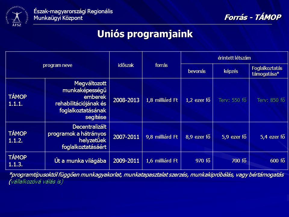Észak-magyarországi Regionális Munkaügyi Központ Uniós programjaink Forrás - TÁMOP program neve időszakforrás érintett létszám bevonásképzés Foglalkoz