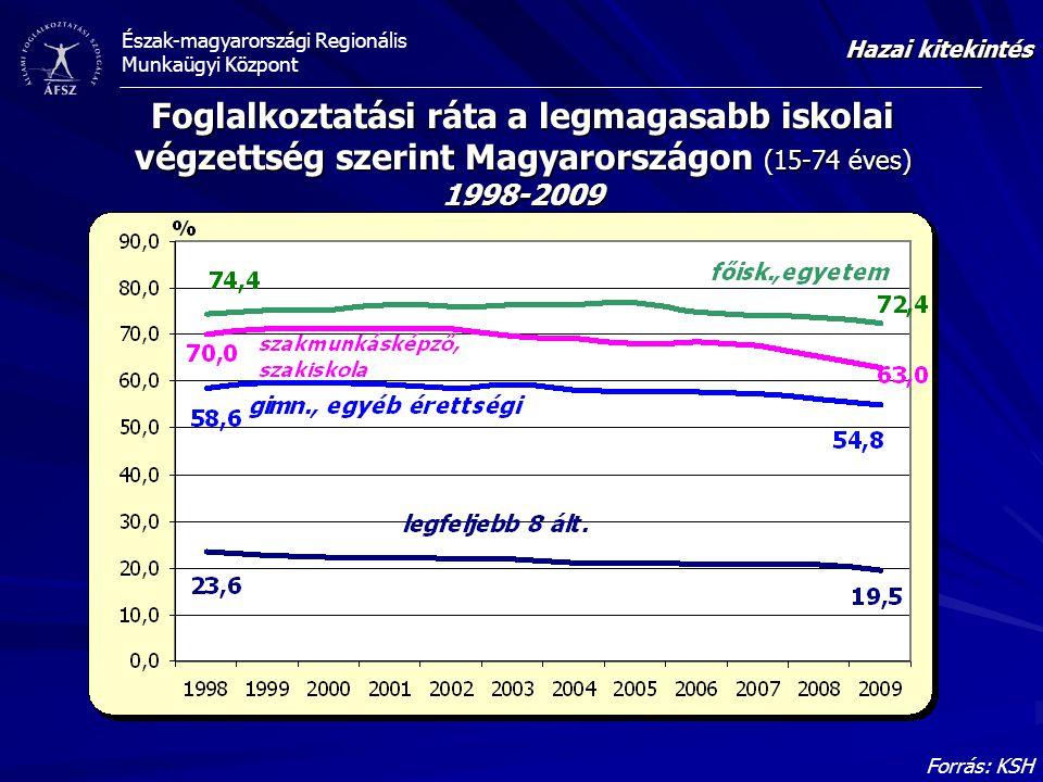 Észak-magyarországi Regionális Munkaügyi Központ Foglalkoztatási ráta a legmagasabb iskolai végzettség szerint Magyarországon (15-74 éves) 1998-2009 F