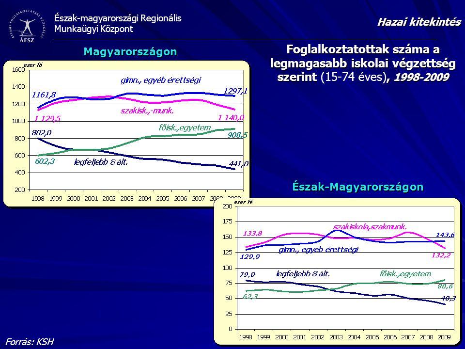 Észak-magyarországi Regionális Munkaügyi Központ Foglalkoztatottak száma a legmagasabb iskolai végzettség szerint, 1998-2009 Foglalkoztatottak száma a