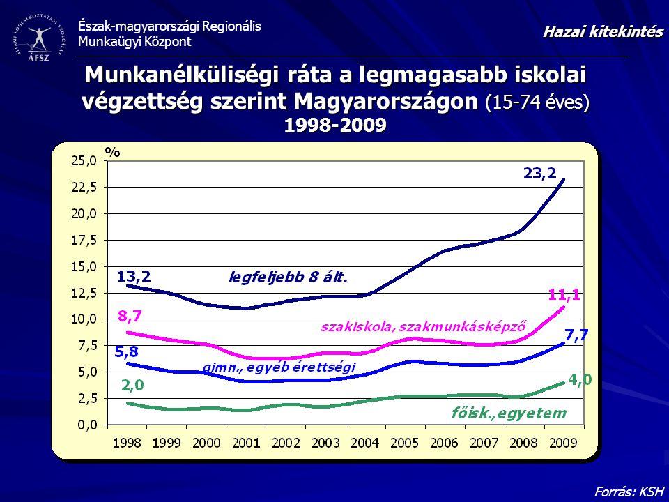 Észak-magyarországi Regionális Munkaügyi Központ Munkanélküliségi ráta a legmagasabb iskolai végzettség szerint Magyarországon (15-74 éves) 1998-2009