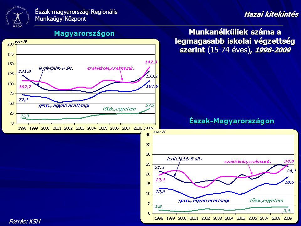 Észak-magyarországi Regionális Munkaügyi Központ Munkanélküliek száma a legmagasabb iskolai végzettség szerint, 1998-2009 Munkanélküliek száma a legma