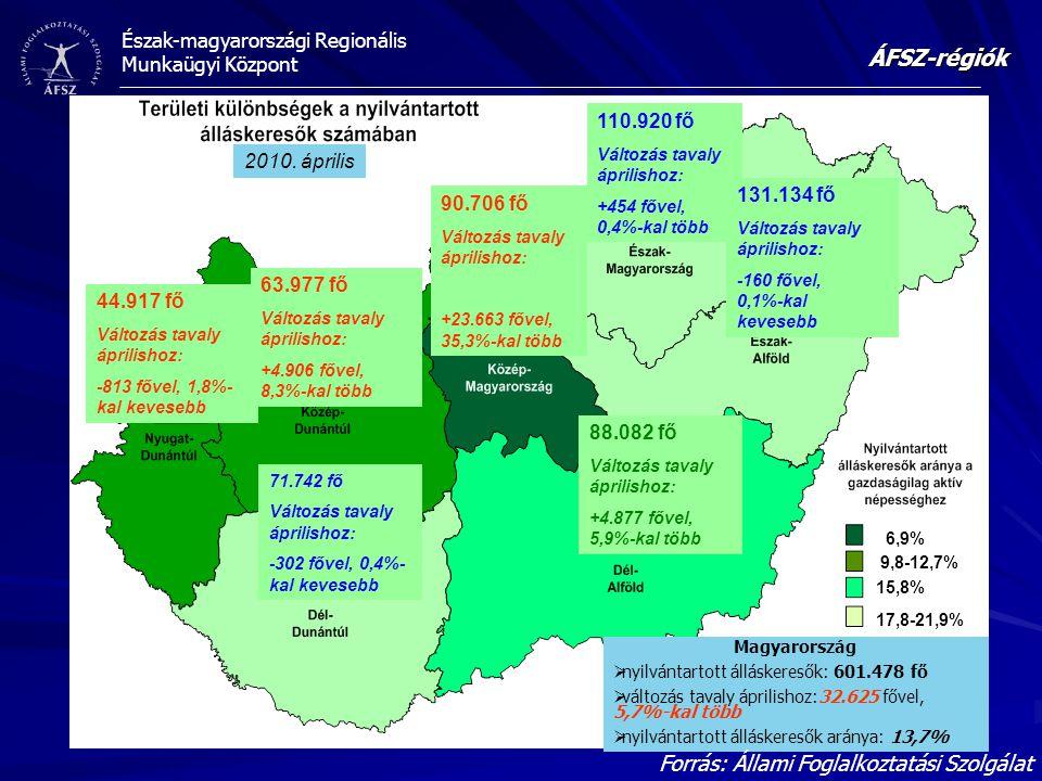 Észak-magyarországi Regionális Munkaügyi Központ 2010. április 110.920 fő Változás tavaly áprilishoz: +454 fővel, 0,4%-kal több 131.134 fő Változás ta