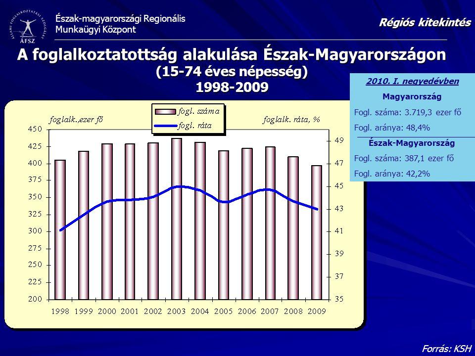 Észak-magyarországi Regionális Munkaügyi Központ A foglalkoztatottság alakulása Észak-Magyarországon (15-74 éves népesség) 1998-2009 Forrás: KSH Régió