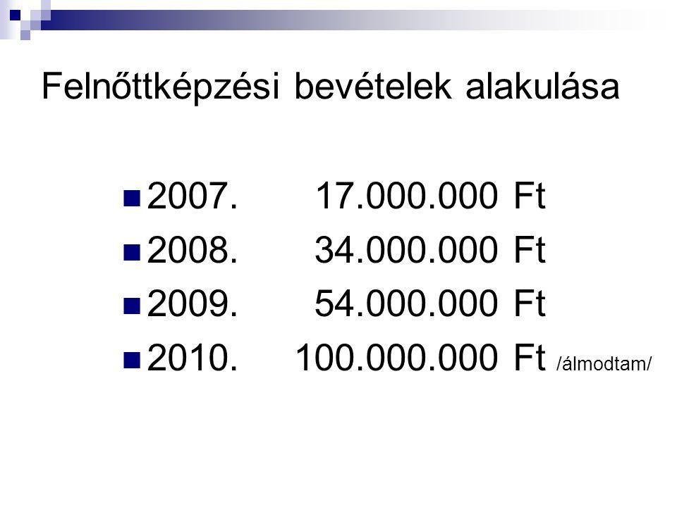 Felnőttképzési bevételek alakulása 2007. 17.000.000 Ft 2008.