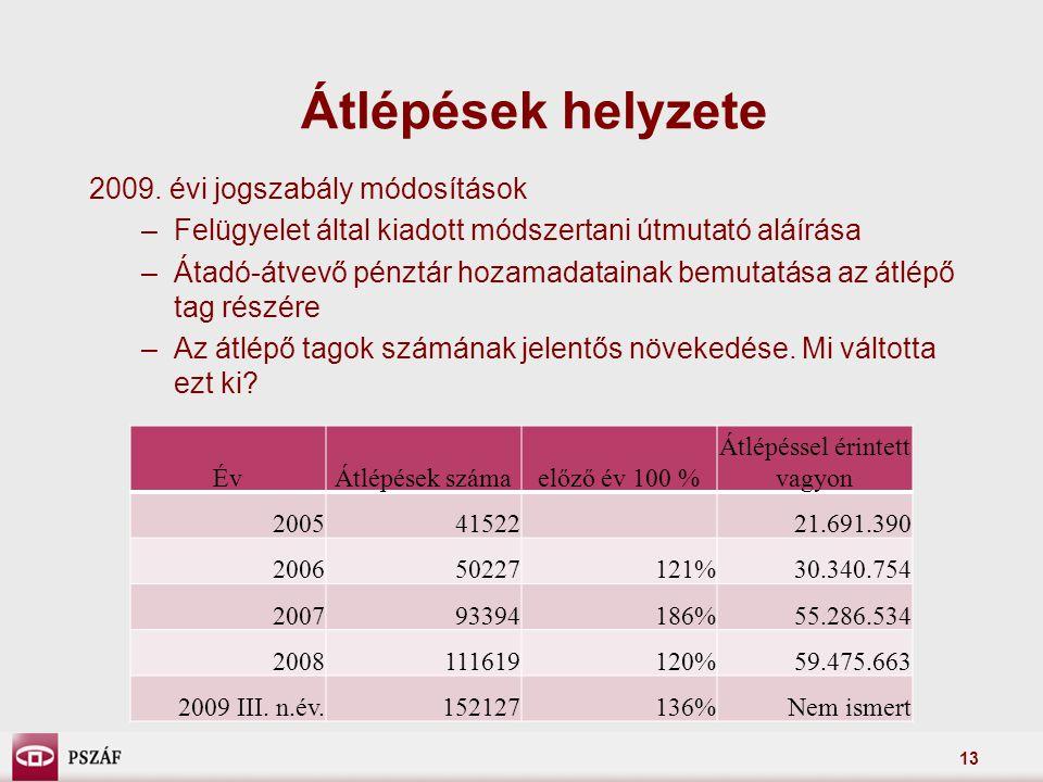 13 Átlépések helyzete 2009. évi jogszabály módosítások –Felügyelet által kiadott módszertani útmutató aláírása –Átadó-átvevő pénztár hozamadatainak be