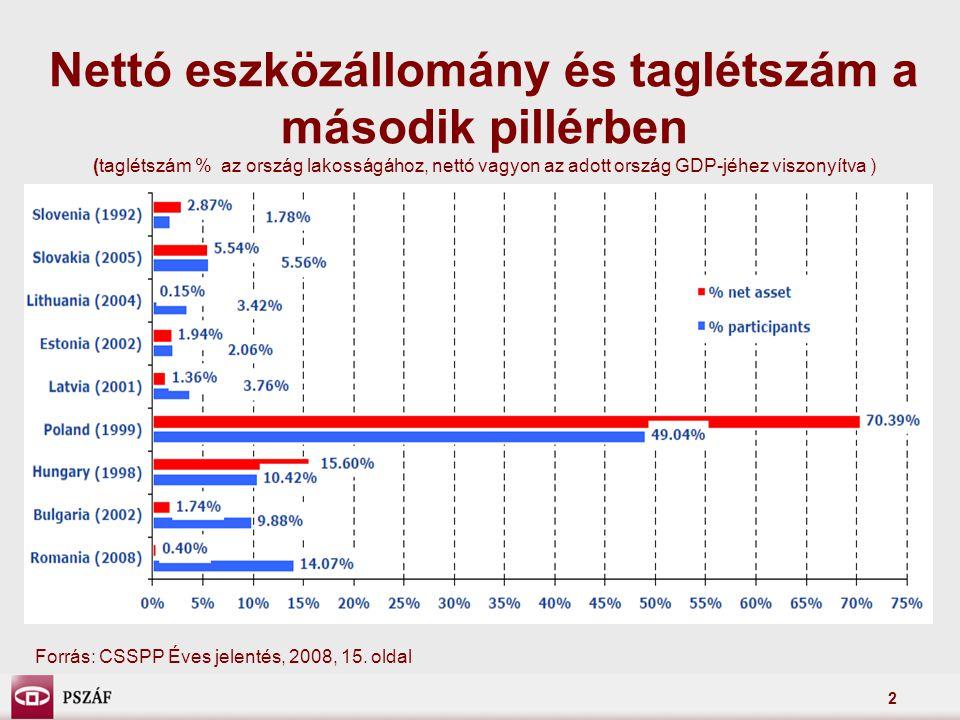3 Nettó eszközállomány és taglétszám a harmadik pillérben (taglétszám % az ország lakosságához, nettó vagyon az adott ország GDP-jéhez viszonyítva) Forrás: CSSPP Éves jelentés, 2008, 16.
