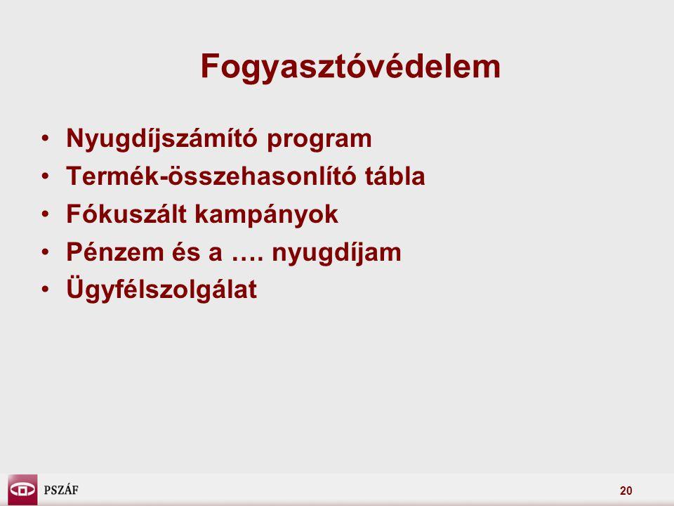 20 Fogyasztóvédelem Nyugdíjszámító program Termék-összehasonlító tábla Fókuszált kampányok Pénzem és a …. nyugdíjam Ügyfélszolgálat