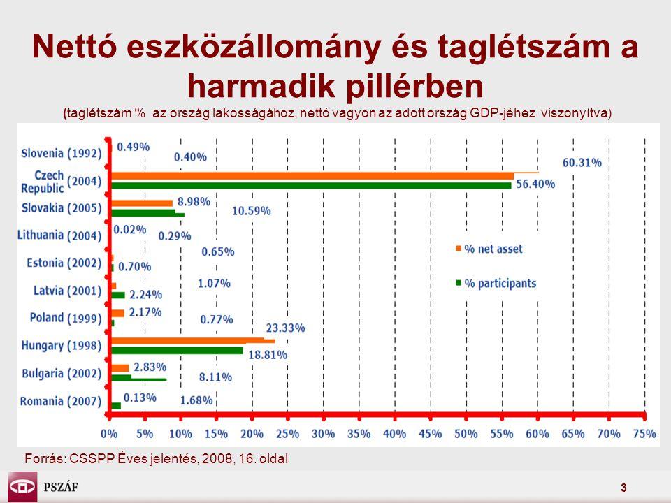 3 Nettó eszközállomány és taglétszám a harmadik pillérben (taglétszám % az ország lakosságához, nettó vagyon az adott ország GDP-jéhez viszonyítva) Fo