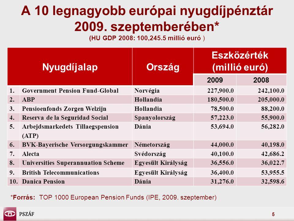 5 A 10 legnagyobb európai nyugdíjpénztár 2009. szeptemberében* (HU GDP 2008: 100,245.5 millió euró ) NyugdíjalapOrszág Eszközérték (millió euró) 20092