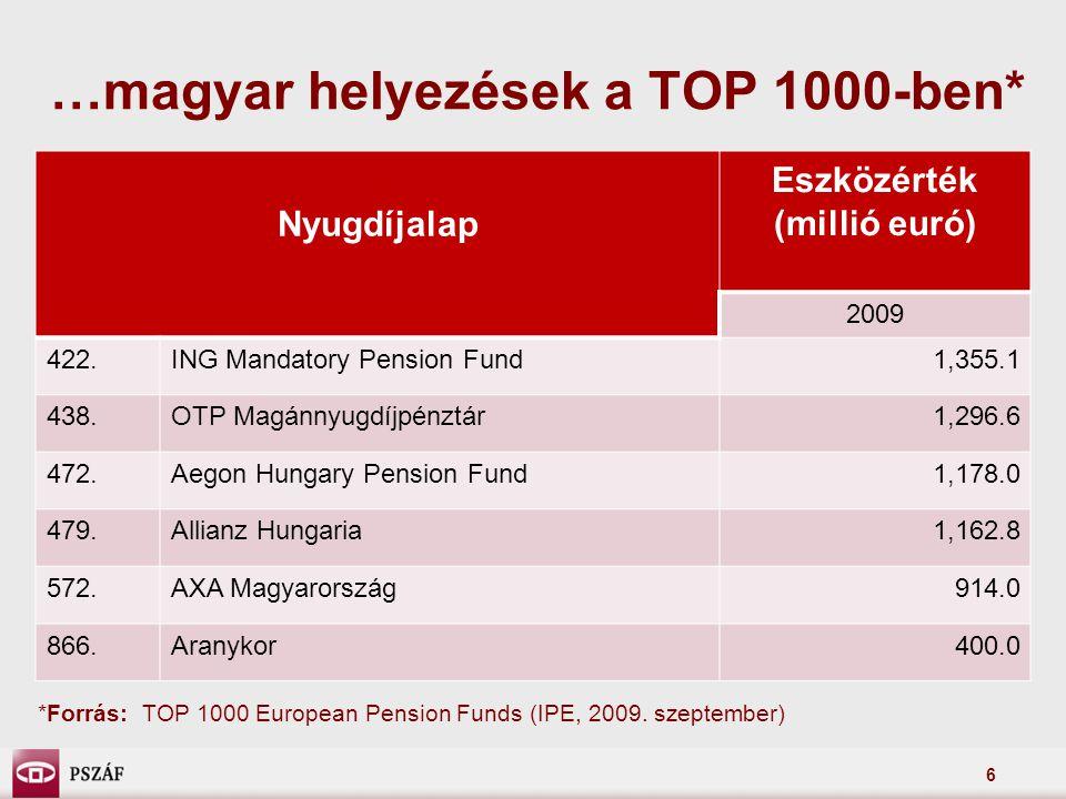 6 …magyar helyezések a TOP 1000-ben* Nyugdíjalap Eszközérték (millió euró) 2009 422.ING Mandatory Pension Fund1,355.1 438.OTP Magánnyugdíjpénztár1,296