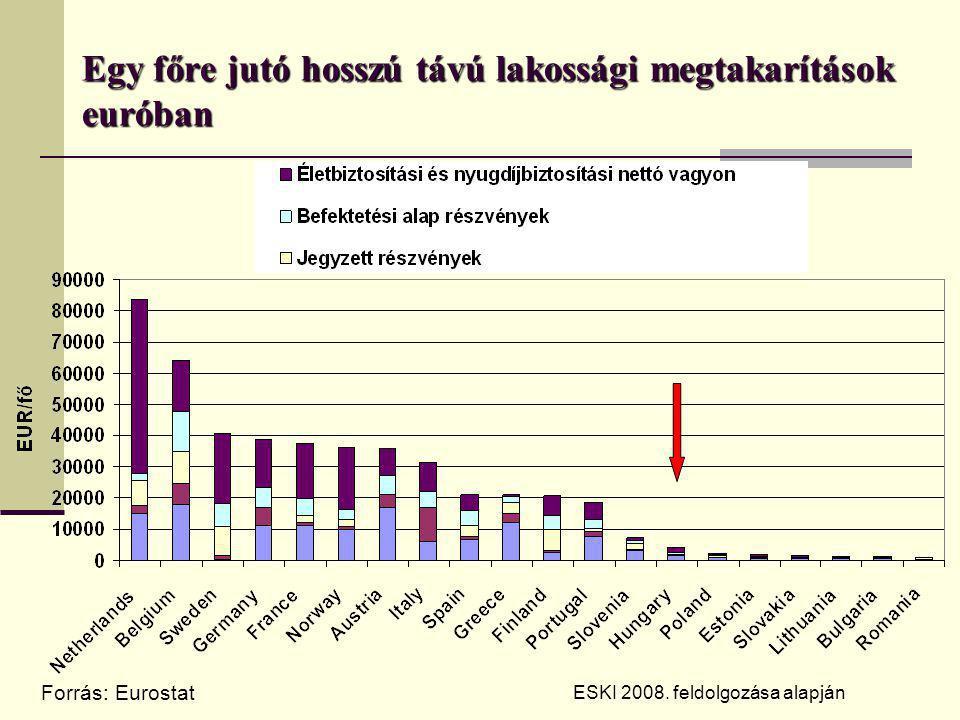 Egy főre jutó hosszú távú lakossági megtakarítások euróban Forrás: Eurostat ESKI 2008.