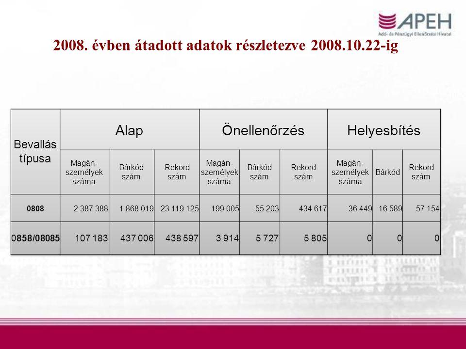 2008. évben átadott adatok részletezve 2008.10.22-ig