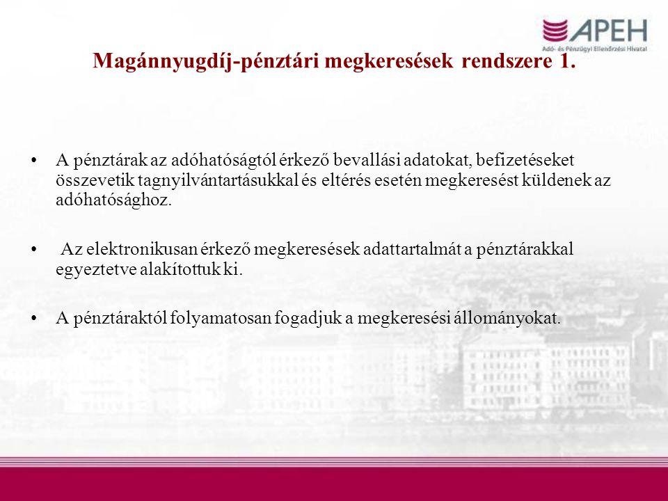 Magánnyugdíj-pénztári megkeresések rendszere 1.