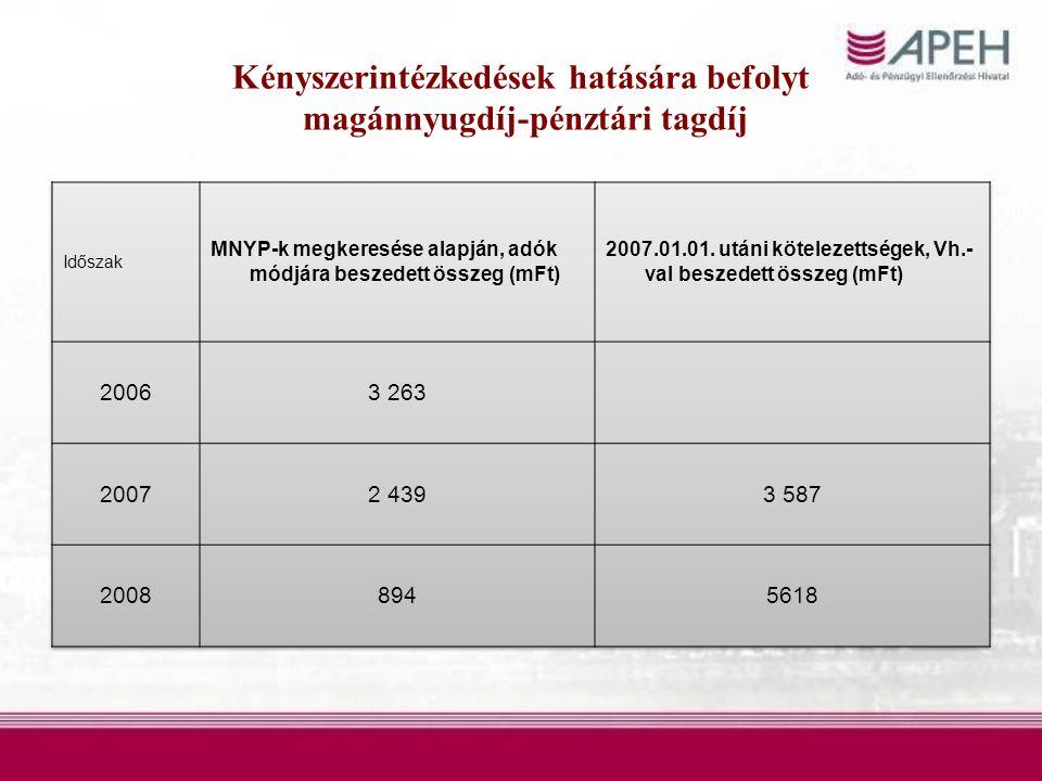 Kényszerintézkedések hatására befolyt magánnyugdíj-pénztári tagdíj
