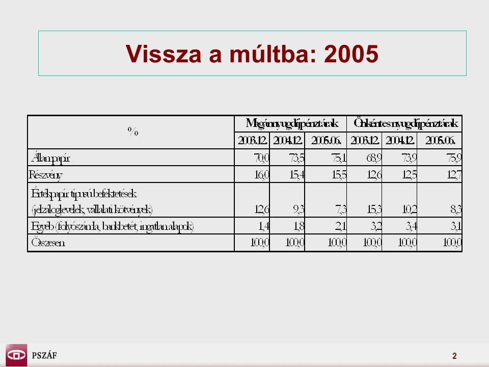 2 Vissza a múltba: 2005