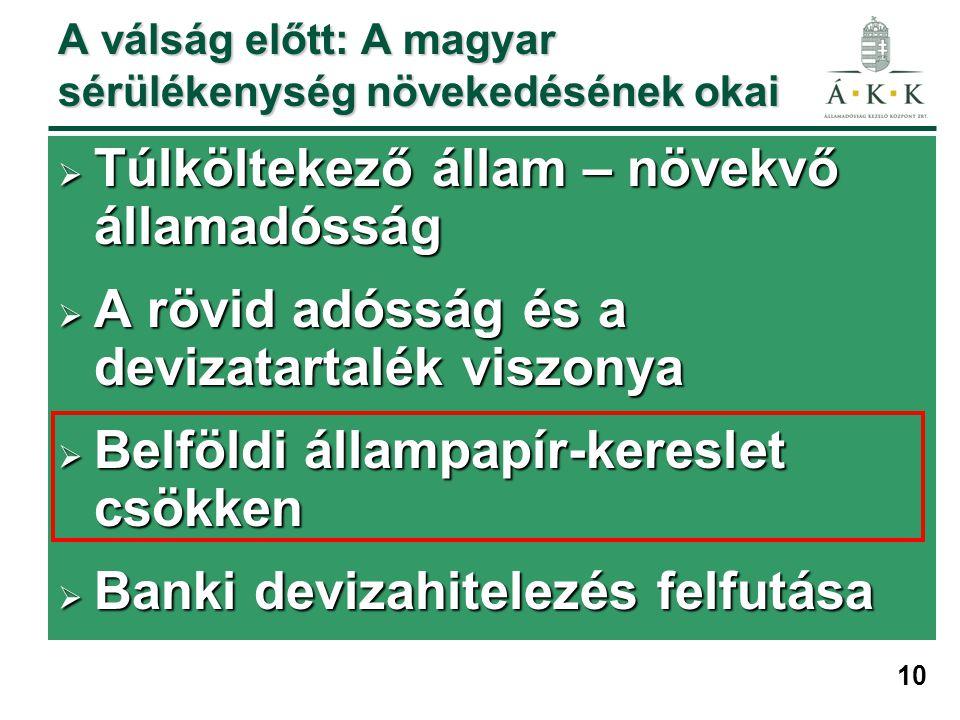 10 A válság előtt: A magyar sérülékenység növekedésének okai  Túlköltekező állam – növekvő államadósság  A rövid adósság és a devizatartalék viszonya  Belföldi állampapír-kereslet csökken  Banki devizahitelezés felfutása