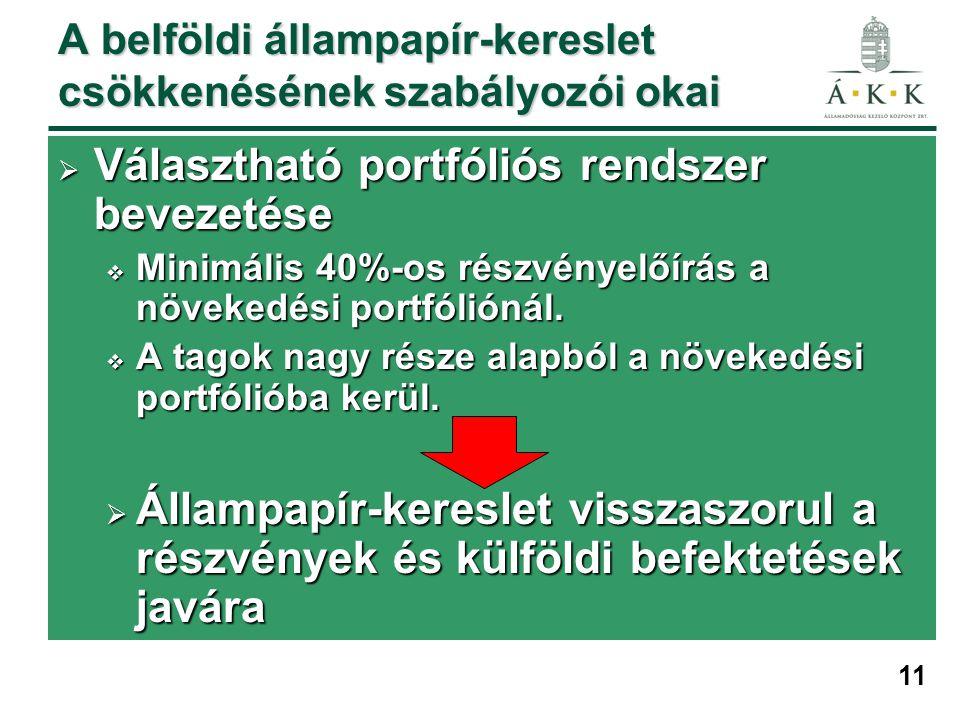 11 A belföldi állampapír-kereslet csökkenésének szabályozói okai  Választható portfóliós rendszer bevezetése  Minimális 40%-os részvényelőírás a növekedési portfóliónál.