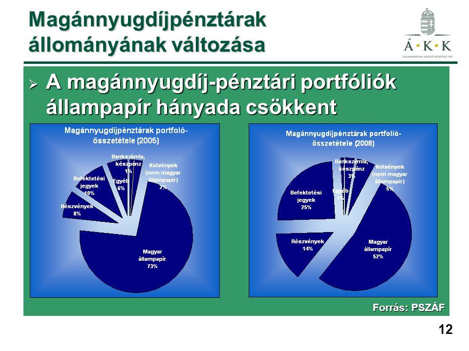 12 Magánnyugdíjpénztárak állományának változása  A magánnyugdíj-pénztári portfóliók állampapír hányada csökkent Forrás: PSZÁF